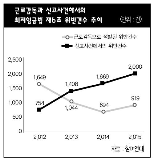 최저임금 위반 신고는 늘었는데 노동부 적발은 감소 - 매일노동뉴스